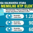 7557 Warga Halmahera Utara Belum Miliki E-KTP