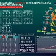 Pasien Positif Corona di Maluku Utara Tembus 1.101 Kasus